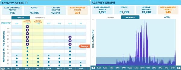 Zamzee_activity_graph